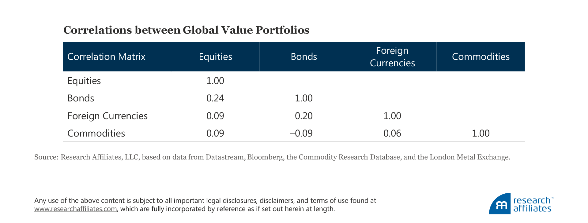 When Value Goes Global Table