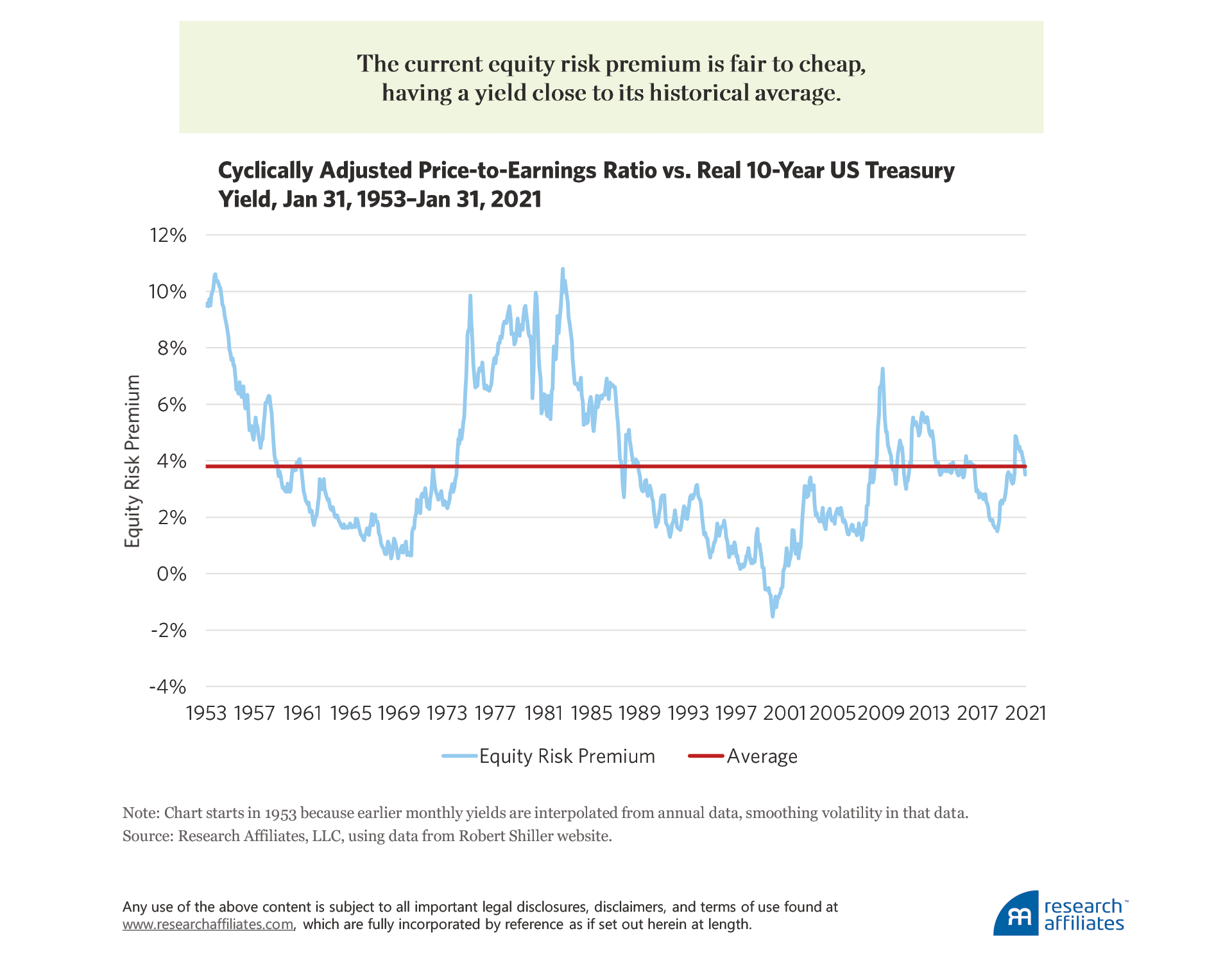 825-as-duration-dies-equities-rise-figure-1