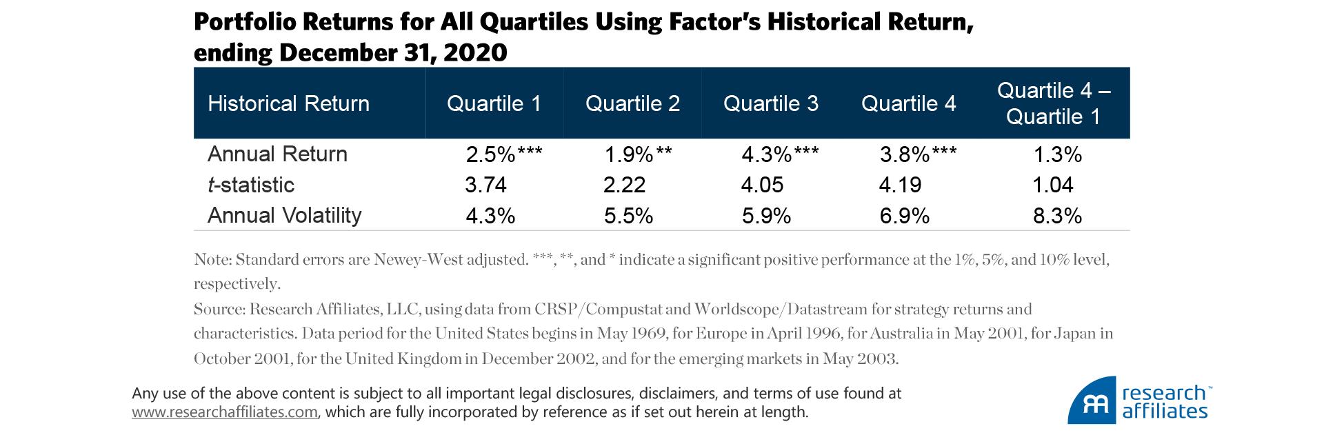 https://www.researchaffiliates.com/content/dam/ra/publications/figures/828-factor-timing-keep-it-simple/828-factor-timing-keep-it-simple-table-1.png