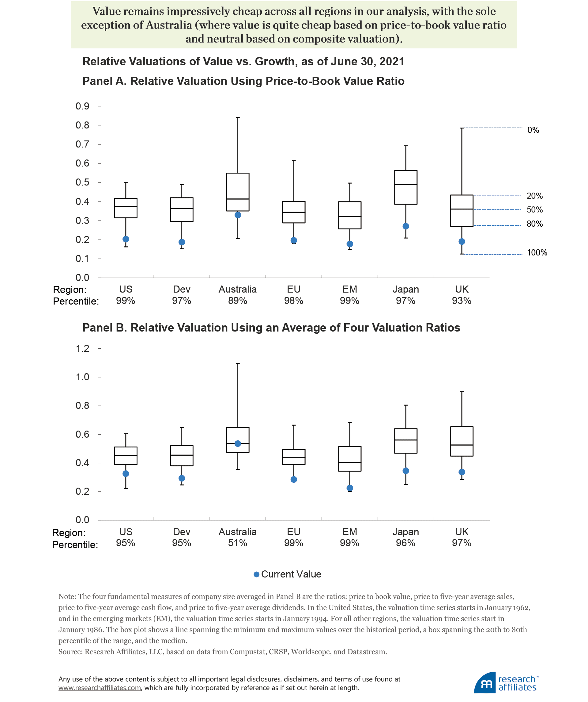 https://www.researchaffiliates.com/content/dam/ra/publications/figures/842-did-i-miss-the-value-turn/842-did-i-miss-the-value-turn-figure-3.png