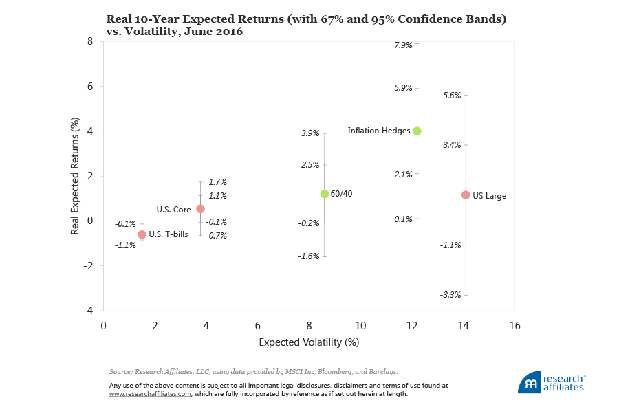 Real 10-Year Expected Returns (with 67% and 95% Confidence Bands) vs. Volatility, June 2016